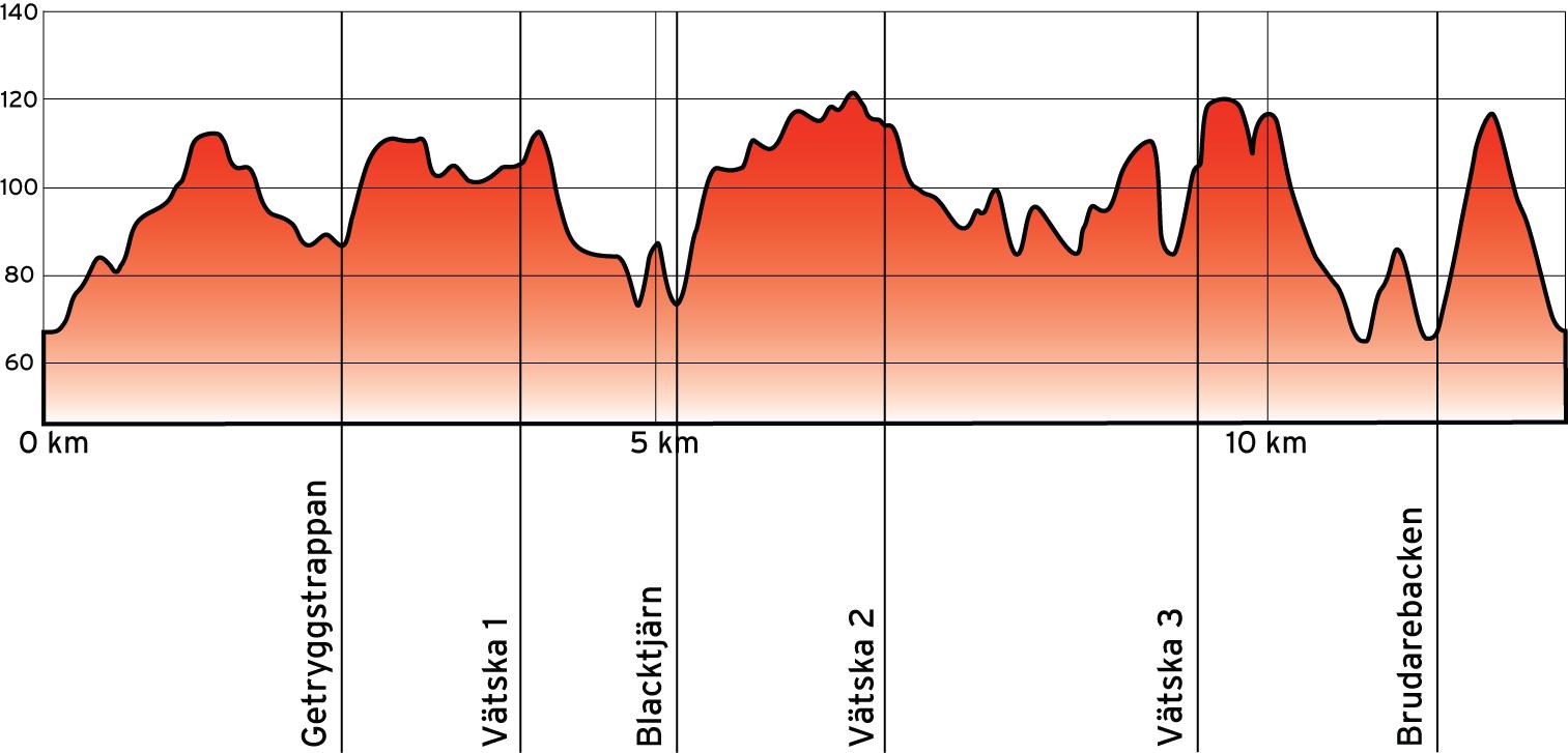 Banprofil 12 km