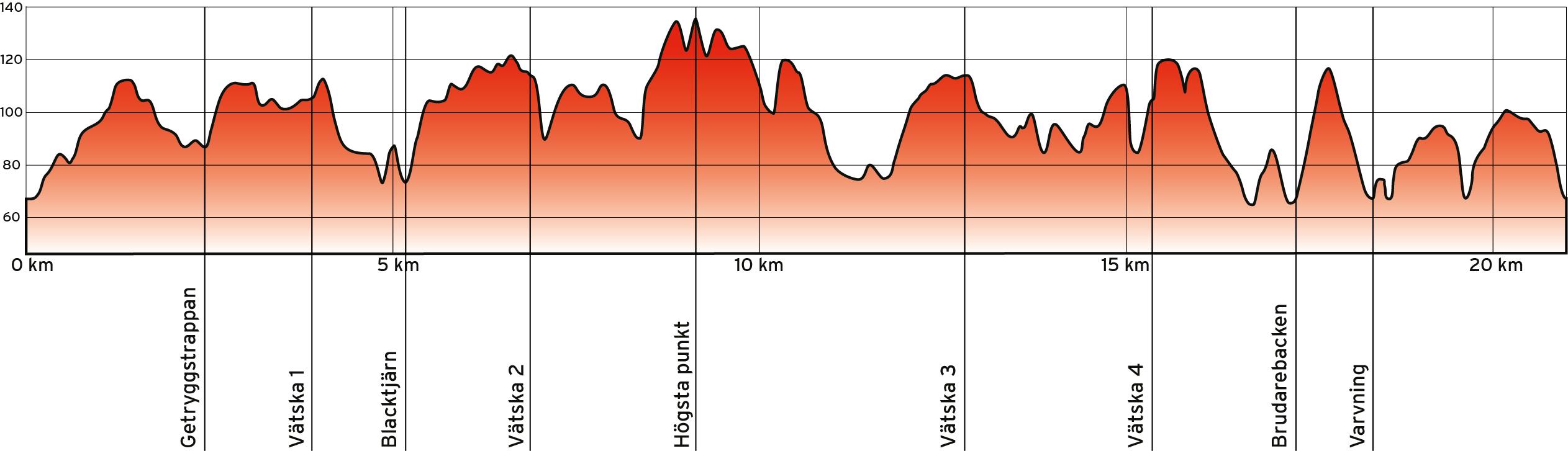 Banprofil 21 km