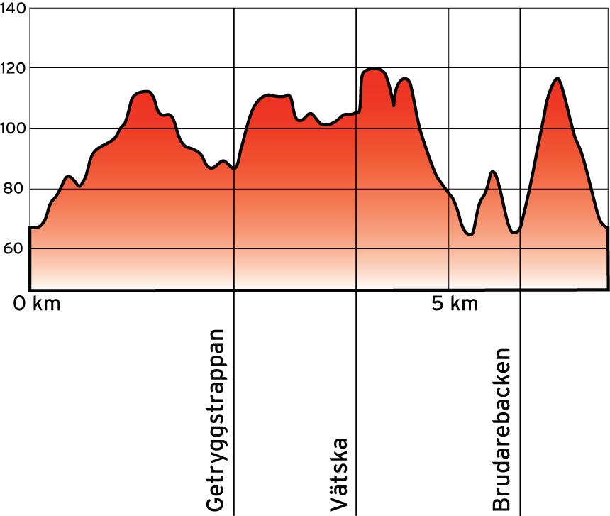 Banprofil 6 km